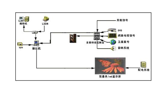 LED顯示屏原理圖