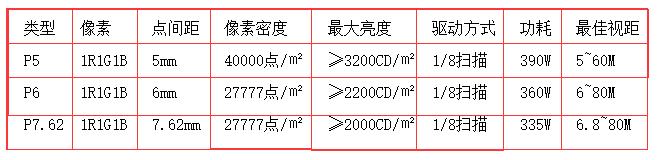 LED全彩屏技术参数表